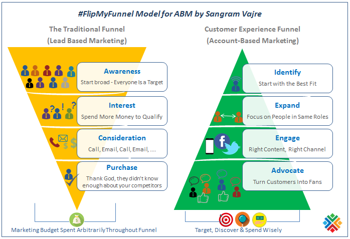 #FlipMyFunnel Model for Account-Based Marketing (ABM) by Sangram Vajre