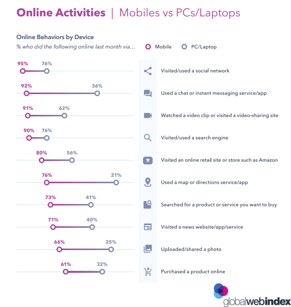 Generation Z Online Activities Mobiles vs PCs Laptops 2019