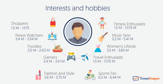 The State of Social Media 2019 in the Middle East Countries: A Figure Shows the Interests and Hobbies of Snapchat Users in KSA in 2019