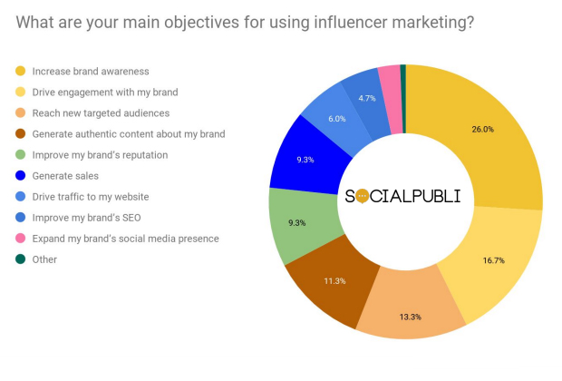 Main Objectives of Using Influencer Marketing 2019