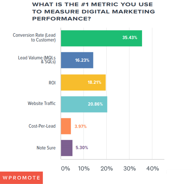 Metrics used for measuring B2B digital marketing performance 2019