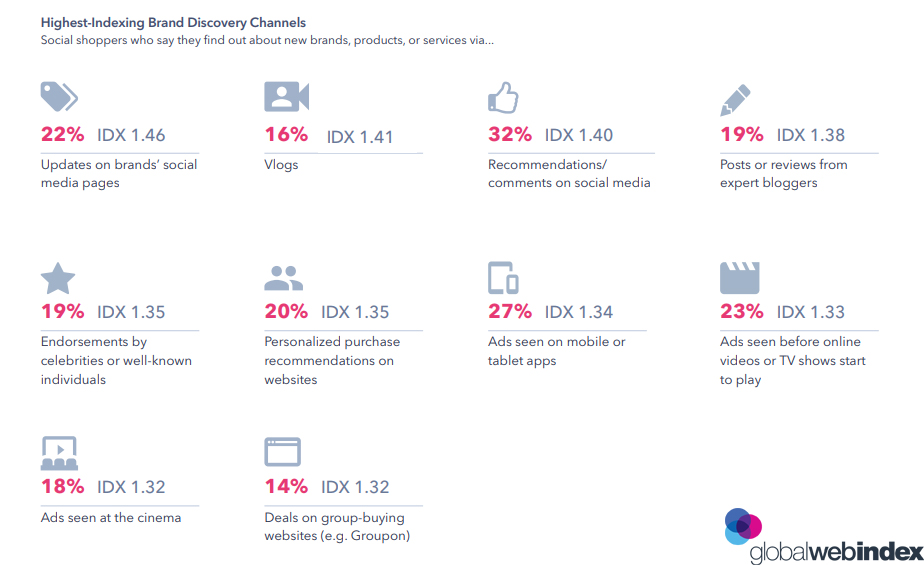 Social Shoppers Brand Discovery Channels 2019