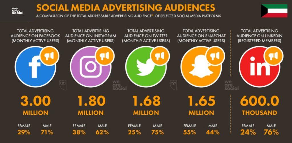 Social media statistics in Kuwait 2019