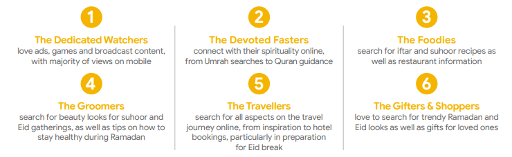 Ramadan Digital Marketing Guide for Marketers in 2019: The Consumers Behavior Ramadan Audiences