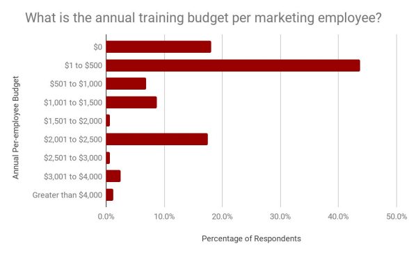 The State of Marketing Training in 2019 | A Figure Shows the Annual Training budgets per Marketing Employee in the US in 2019