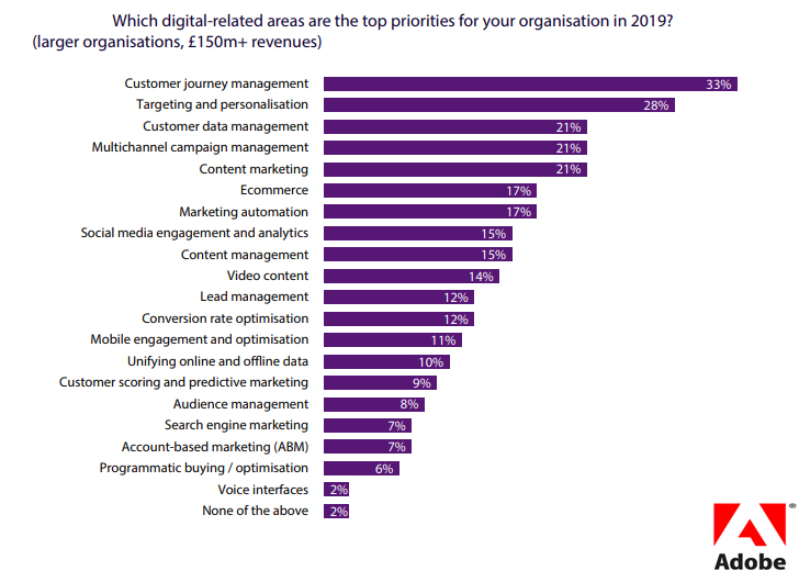 Top Digital Priorities for organizations 2019