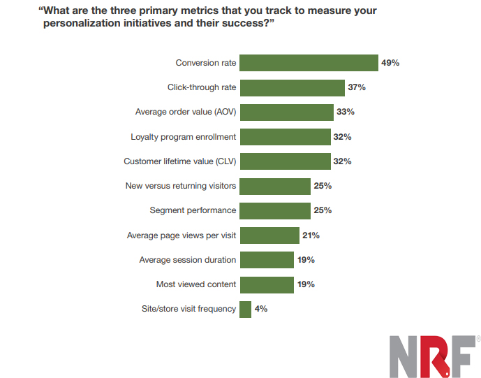Top Three metrics tracked to measure personalization initiatives and success 2019