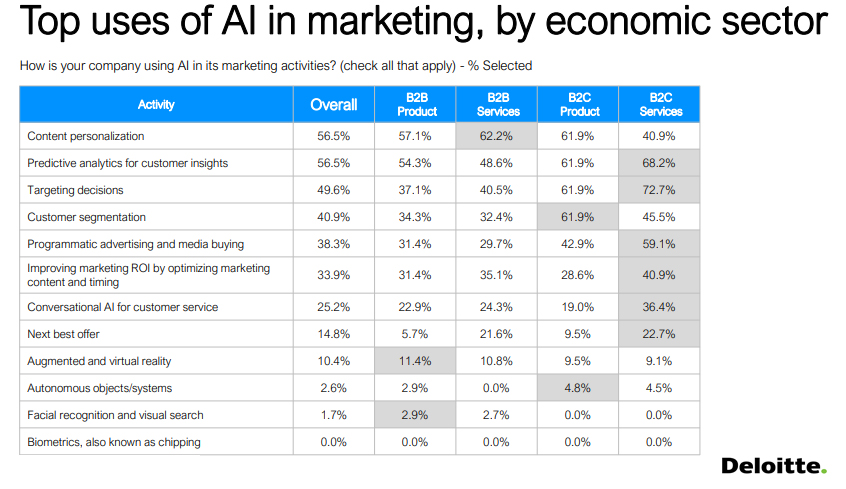 Top Uses Of AI in Marketing 2019