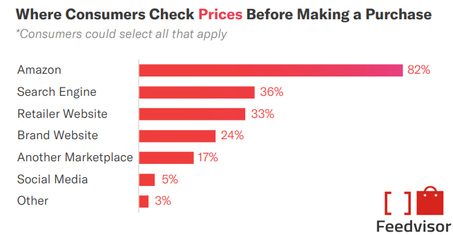 Where Consumers Check Prices Before Making Online Purchase 2019