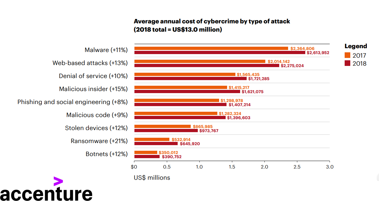 Average annual cost of cybercrime by type of attack 2019
