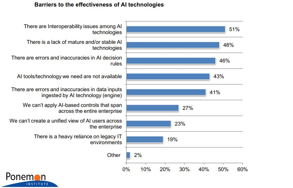 Barriers to the effectiveness of AI technologies 2018