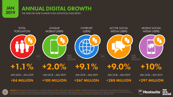 Annual Digital Growth Worldwide, 2019 - The the key internet trends and insights in 2019 - Internet Users in 2019 - Mobile internet users Worldwide - active social media users in 2019