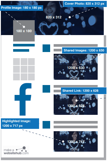 Facebook Image Size: Facebook Profile Picture Size, Facebook Cover Photo Size, Facebook Share Images Size, Facebook Shared Link Size, FB Highlighted Image Size 2020