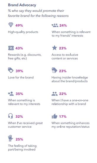 GenZ brand Advocacy Reasons 2019