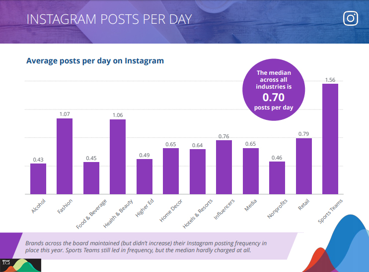 Instagram Posts Per Day 2019