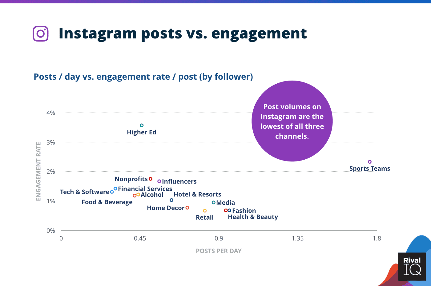 The Relation Between the Average Instagram Posts and Instagram Engagement Rate Across Industries 2020