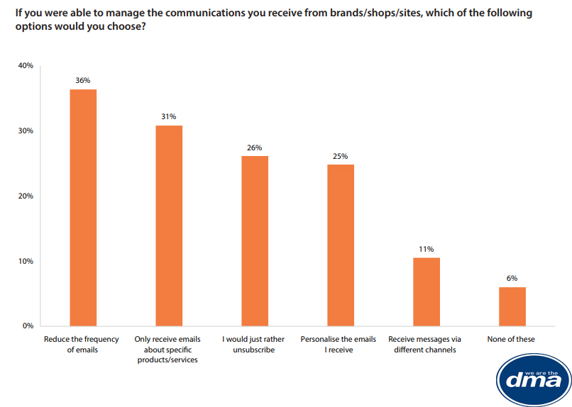 Managing the communications received from brands, 2019