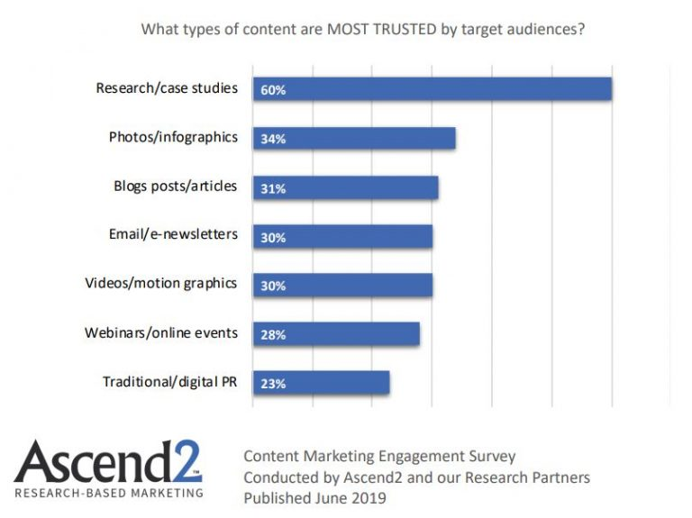 The Most Trusted Types Of Content Marketing Strategies 2019