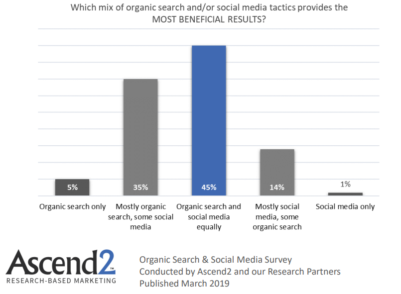 Organic Search and social media tactics mix that provides more benefits 2019