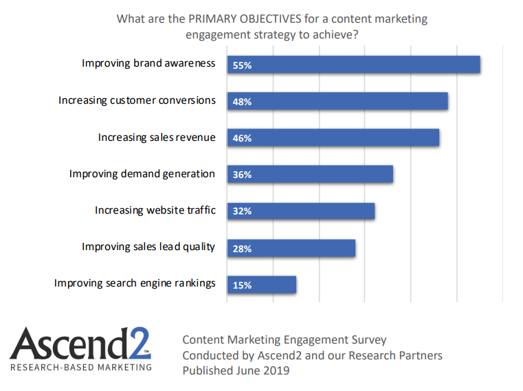 Primary Objectives for content marketing strategy 2019