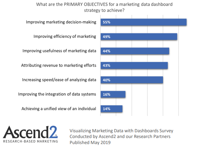 Primary objectives for a marketing data dashboard strategy to be achieved 2019