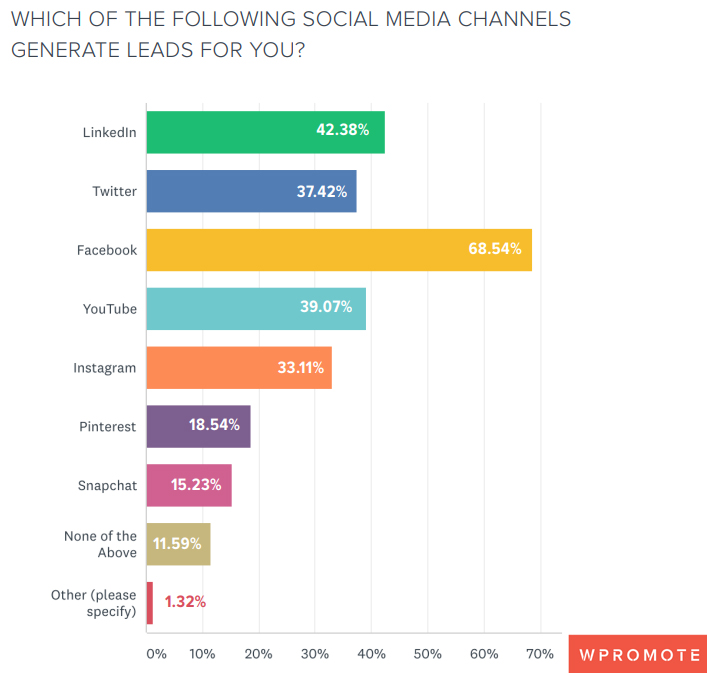 Social Media Channels That Generates Leads, 2019