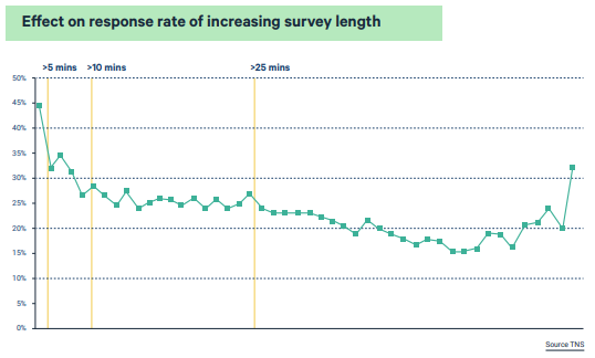 Effect on the response rate of increasing survey length: What is the Best Length of Survey
