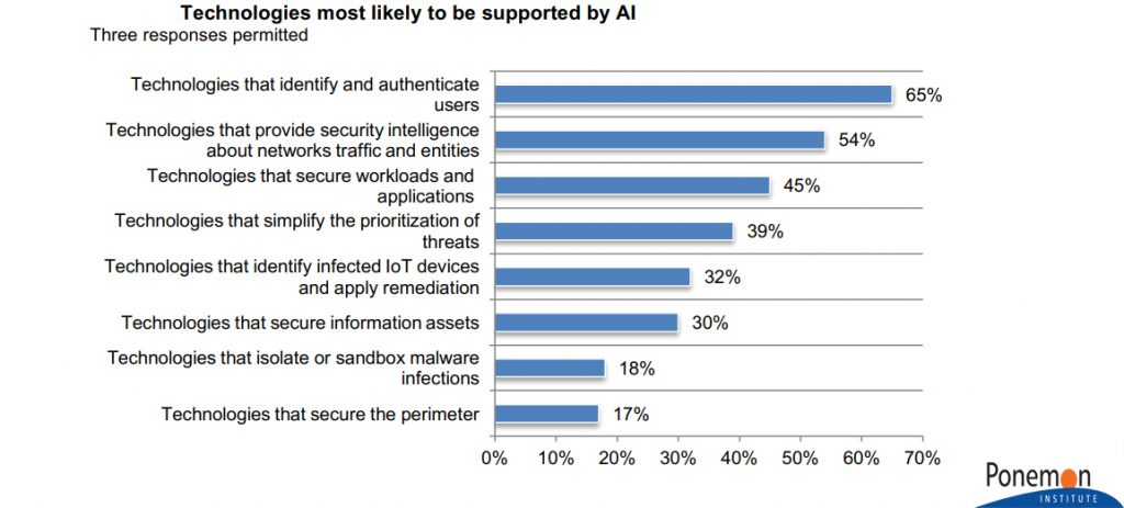 Technologies most likely to be Supported by Artificial Intelligence 2019