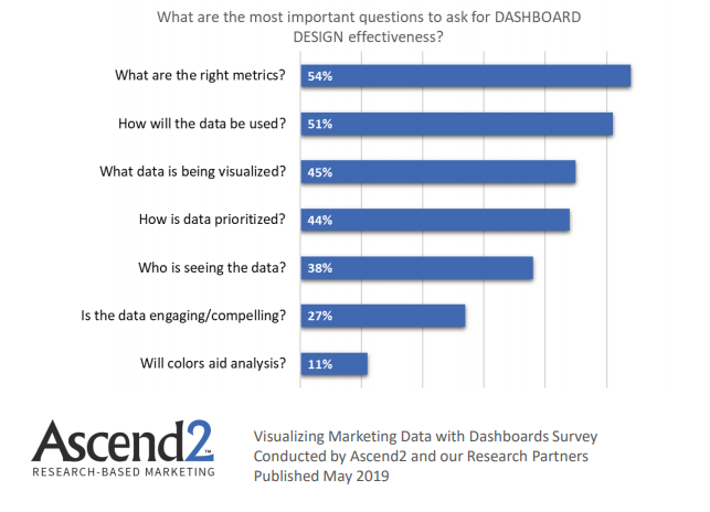 The Most Important questions for a dashboard design effectiveness, 2019