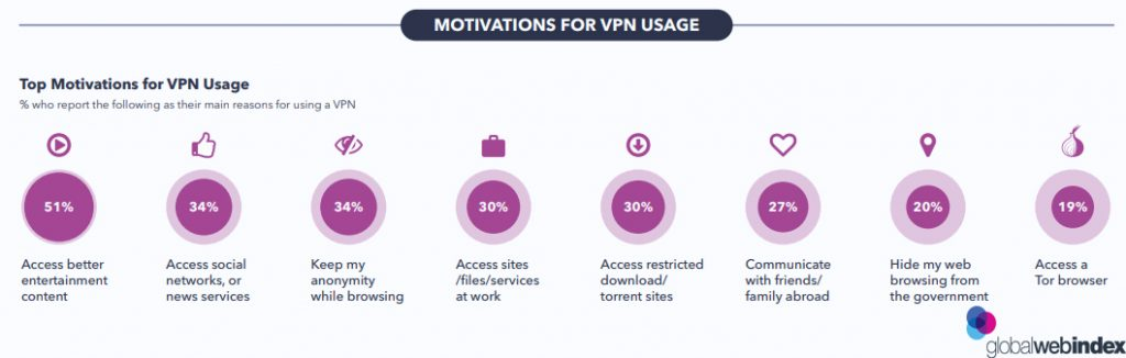 Top Motivations For VPN Usage 2019