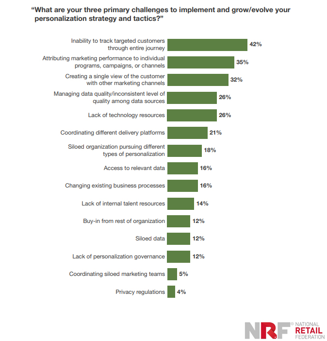 Top Three Primary Challenges of implementing personalization tactics 2019