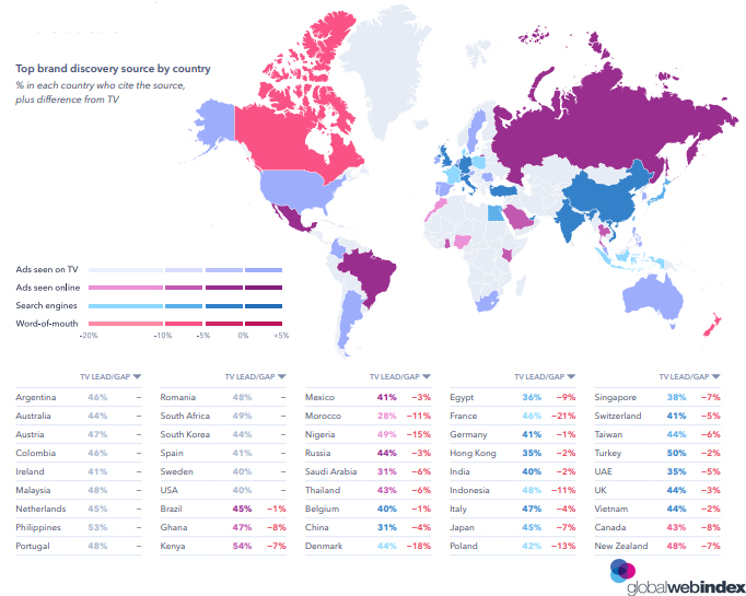 Top brand discovery source by country 2019