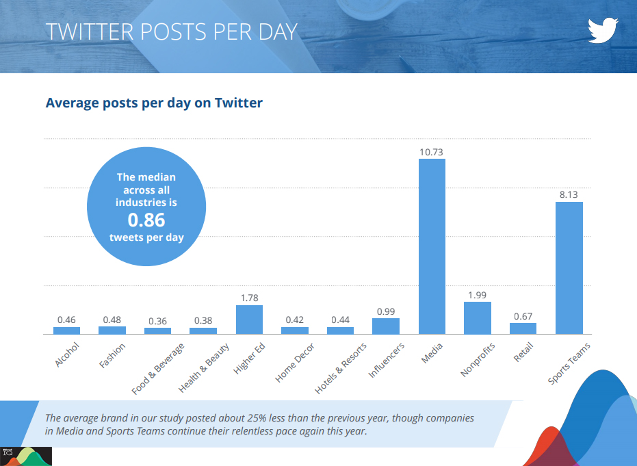 Twitter industries posts rate per day 2019