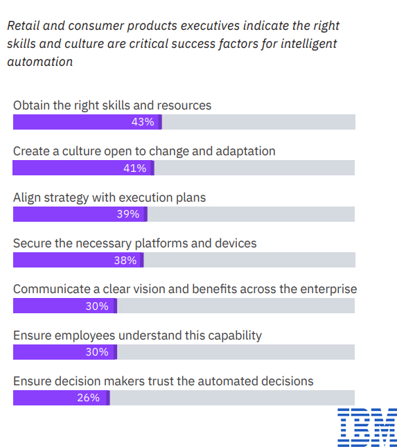 critical success factors for intelligent automation