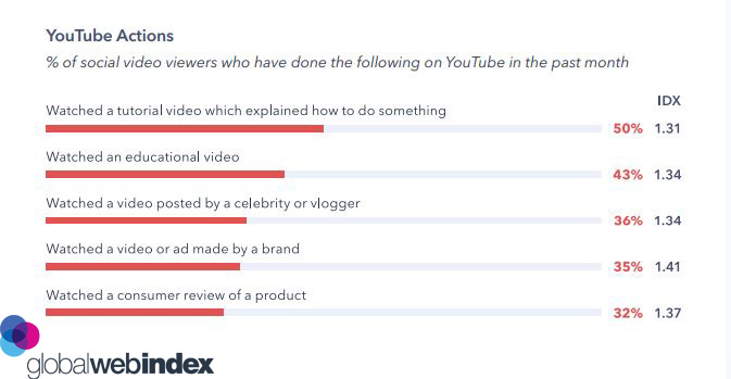 Actions Taken by Social Video Viewers on YouTube 2019