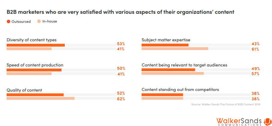 B2B marketers who are very satisfied with various aspects of their organizations' content 2019
