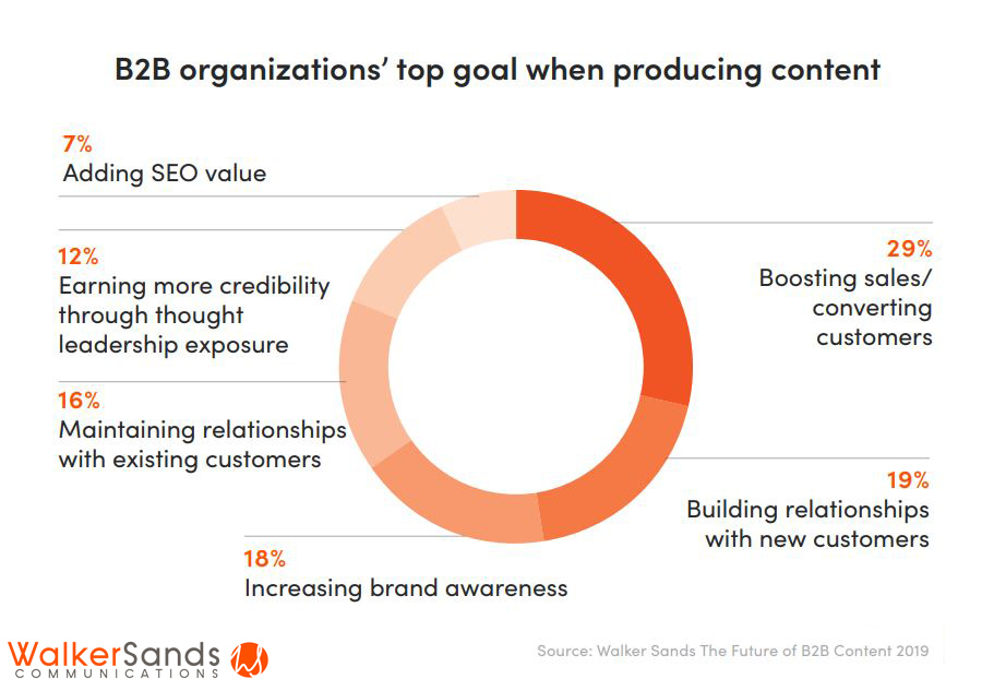 B2B organizations' top goal when producing content 2019