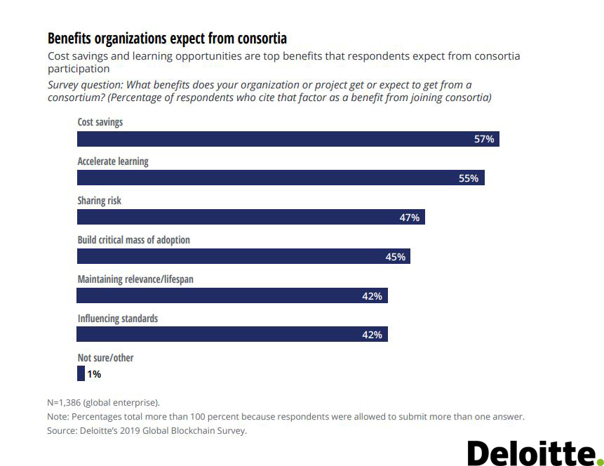 Benefits organizations expect from consortia 2019