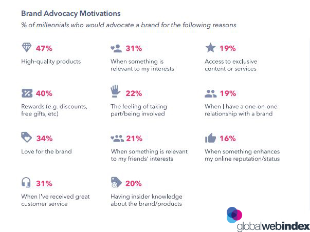 Brand Advocacy Motivations 2019