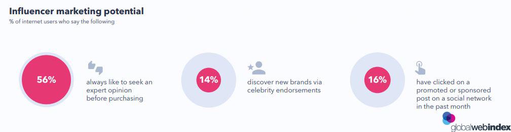Influencer marketing potential 2019