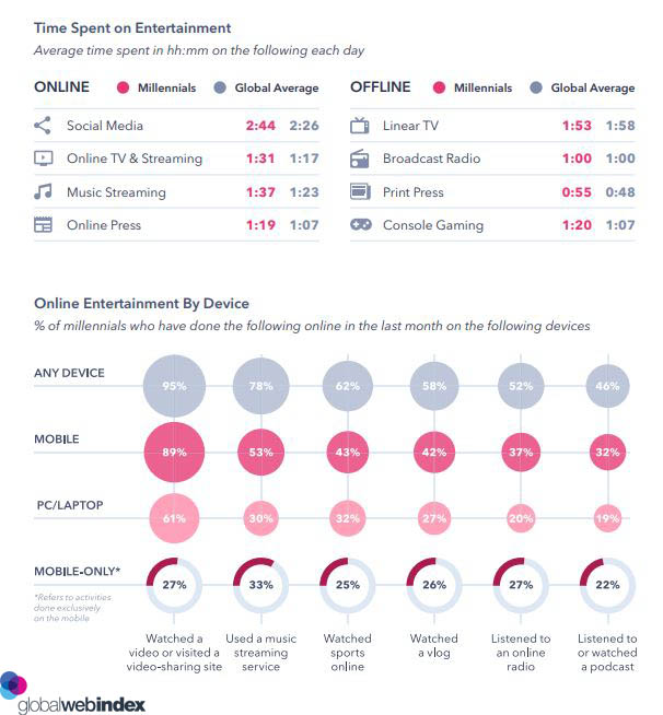 Millennials Time Spent on Entertainment and device 2019