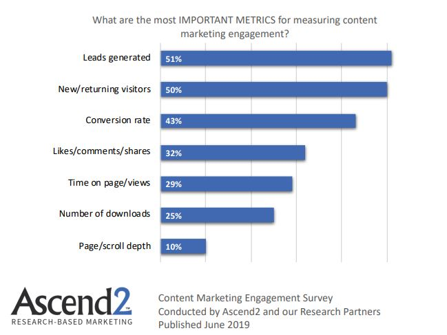 Most Important Metric in measuring content marketing engagement 2019