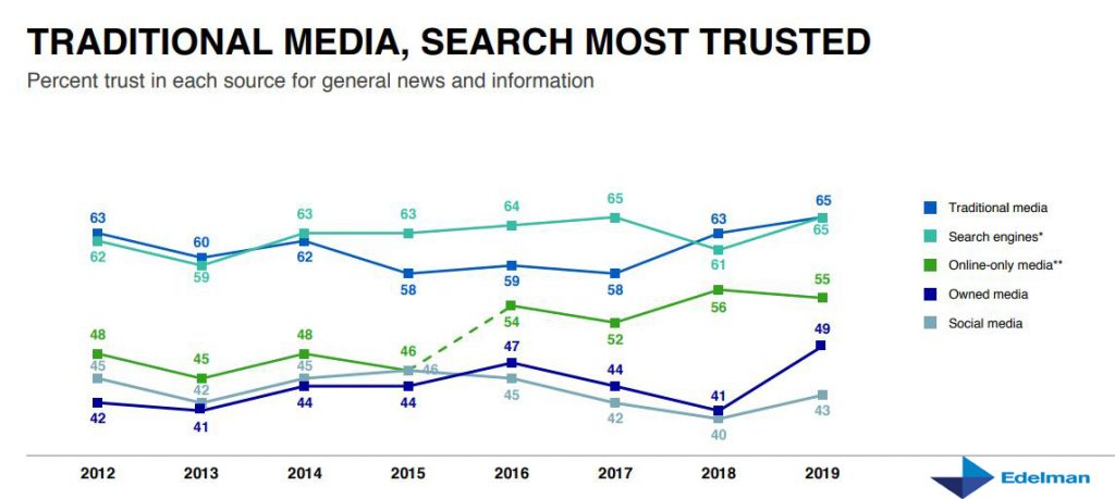 Percent trust in each source for general news and information 2019