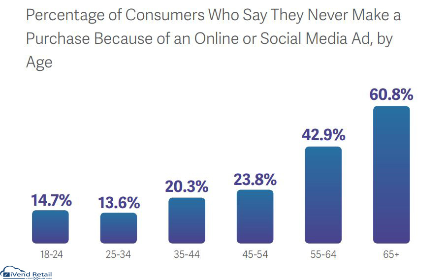 Percentage of Consumers Who Say They Never Make a purchase beacuse of an online or social media Ad, by Age 2019