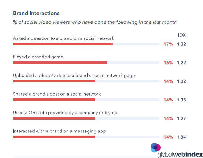 Social Video Viewers Brand Interactions 2019