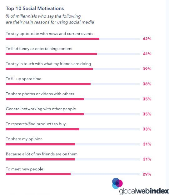 Top 10 millennials social media motivations 2019