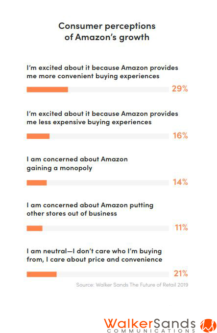 USA Consumer perceptions of Amazon's growth 2019