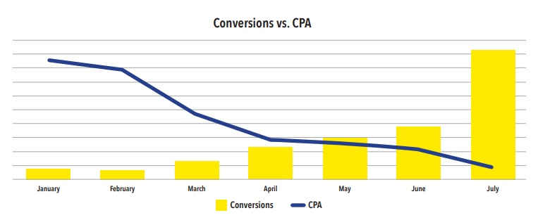Mixing Organic Viral Content with Ads for Better Cost Per Acquisition | Case Study