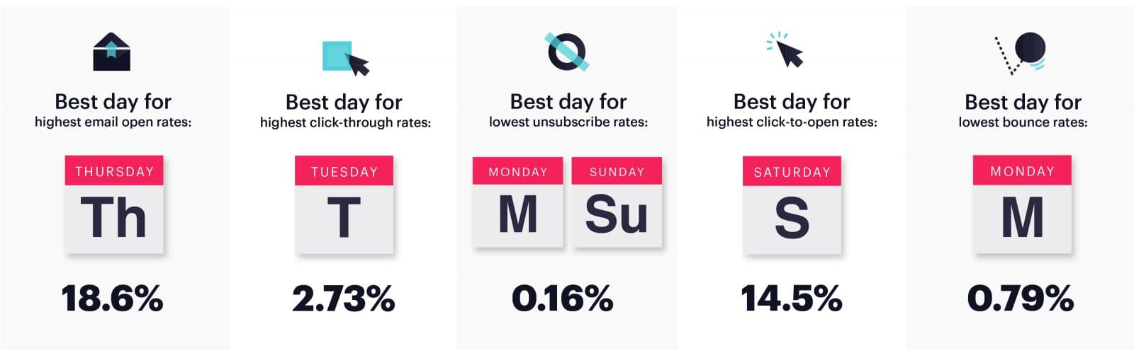 Benchmark Email: The Best Time to Send Marketing Emails