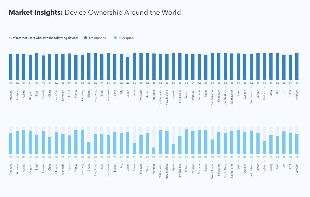 Device Ownership Around The World 2019